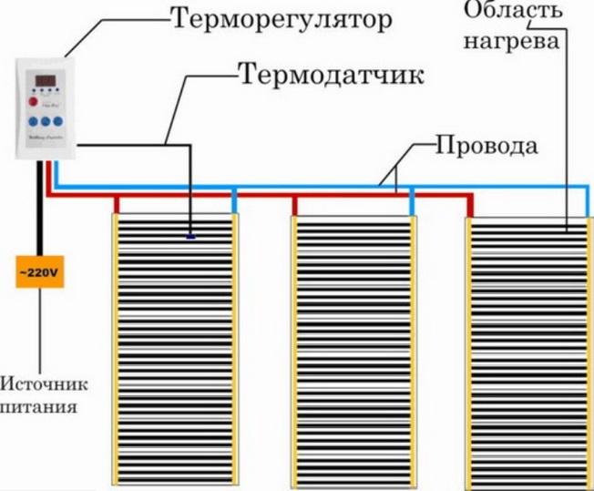 Инфракрасный пленочный теплый пол: обзор системы обогрева + инструкция по монтажу