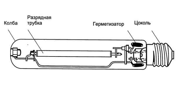 Общая информация о лампах дрл
