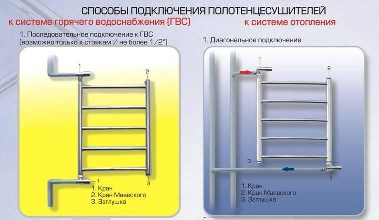 Характеристики электрического полотенцесушителя