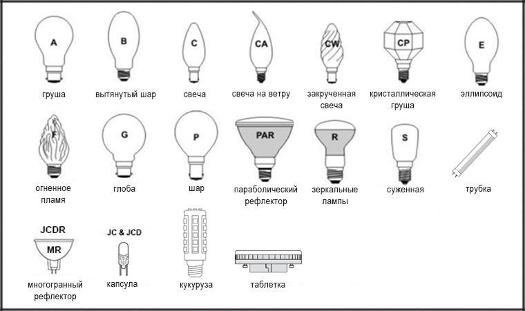 Виды цоколей для ламп освещения