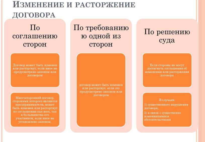 Расторжение договора оказания услуг: образцы соглашений