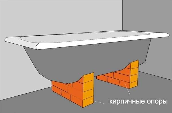 Установка ванны для дома своими руками - пошаговая инструкция
