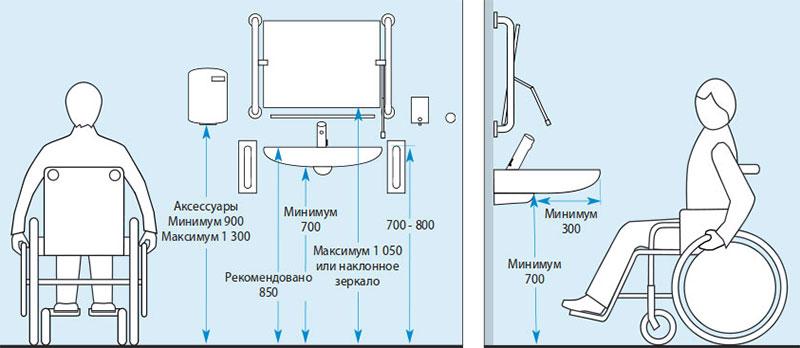 Высота ванны от пола по стандарту: допустимые отклонения и нормы при установке