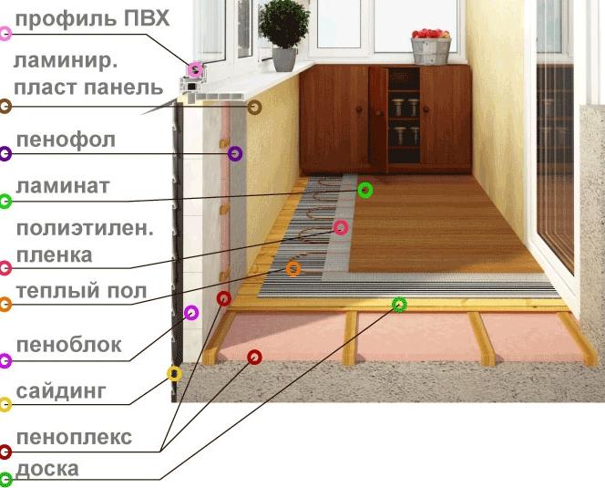 Утепление внутренней части балкона. 7 видео инструкций