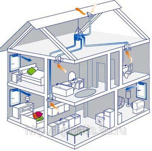 Расчет общеобменной и местной вентиляции производственного помещения