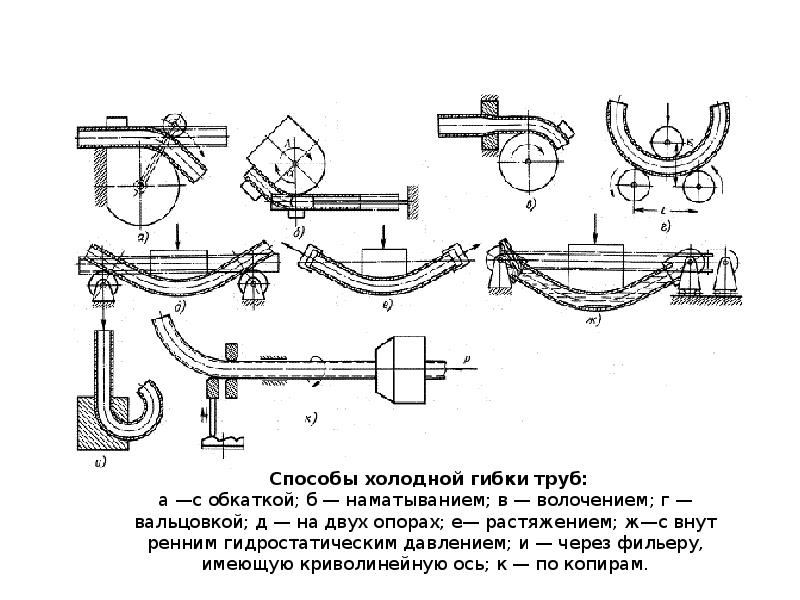 Как загнуть металлических трубу - точка j