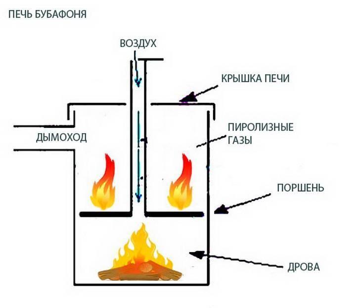 Бубафоня своими руками - как сделать печь длительного горения из газового баллона
