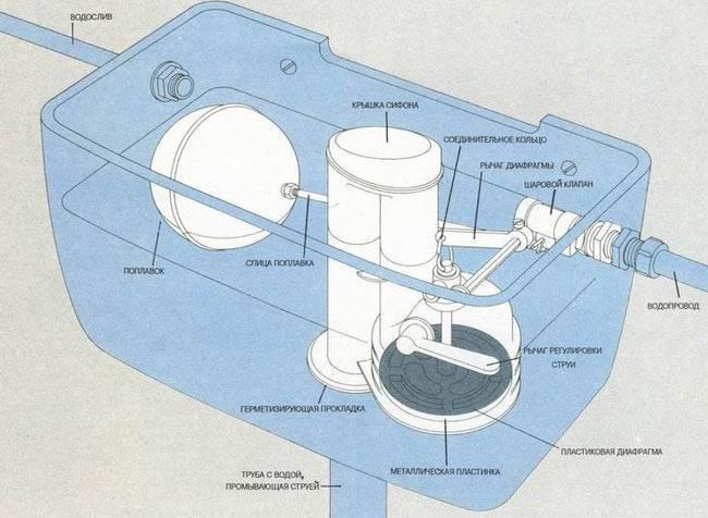 Установка арматуры бачка унитаза: последовательность монтажа и регулирка