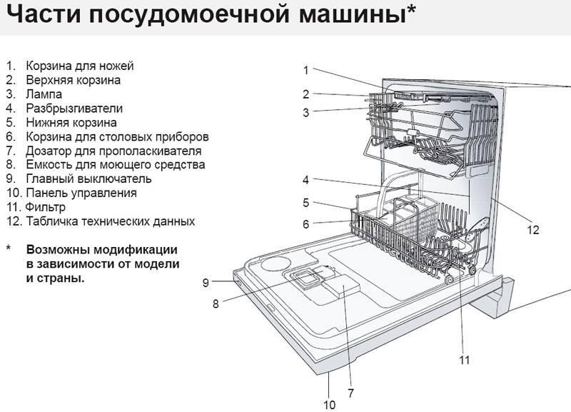 Основные неисправности посудомоечной машины bosch (бош)