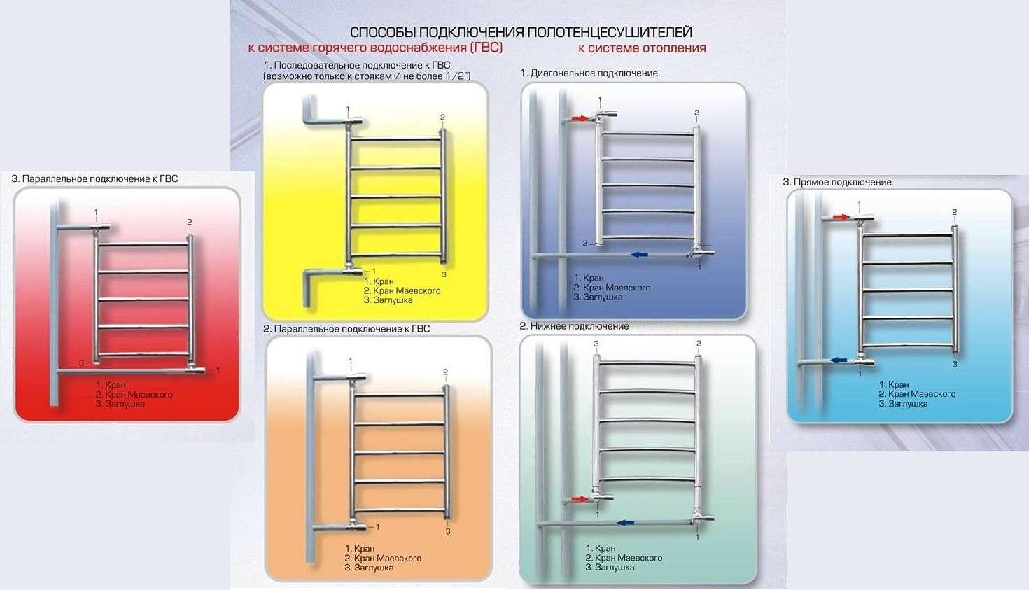Электрический полотенцесушитель – как выбрать лучший