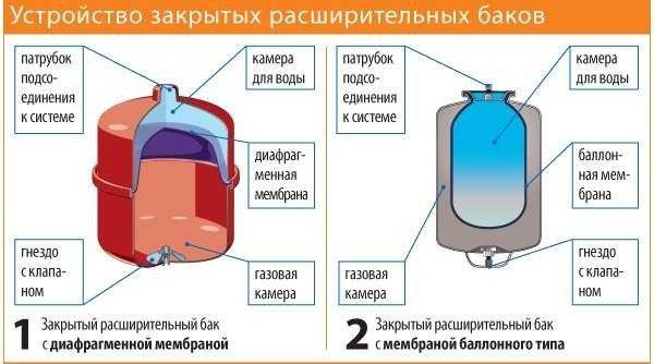 Сколько давление расширительный бак для отопления - отопление