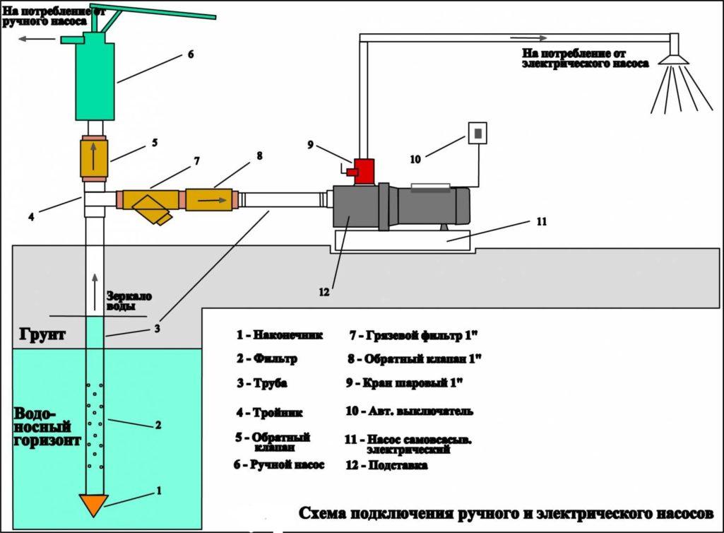 Обустройство скважины (38 фото): как обустроить после бурения своими руками, летняя конструкция с адаптером на воду