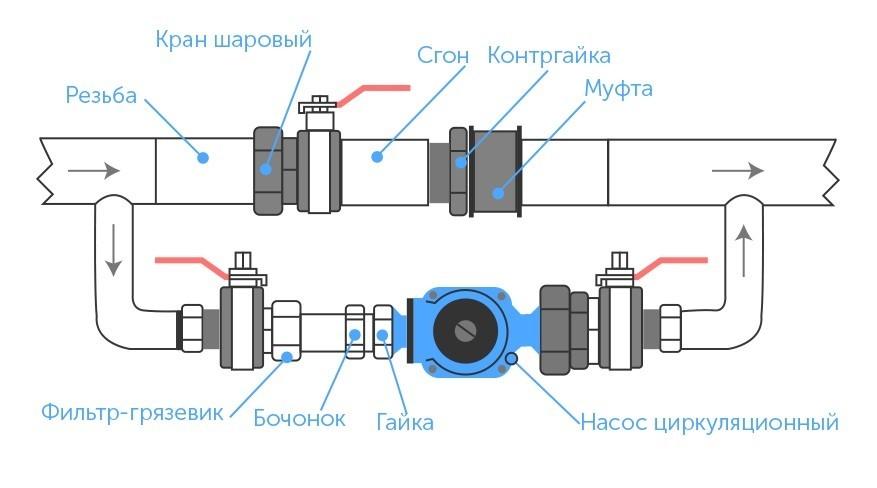 Циркуляционный насос в системе отопления, устройство, принцип работы и характеристики, правила установки и подключения