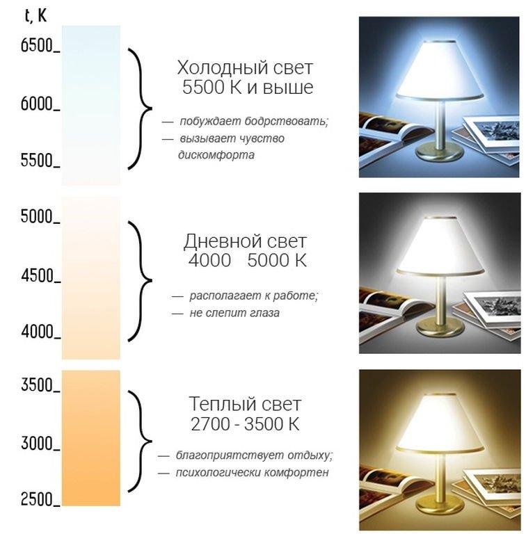 Что такое цветовая температура света и какую температуру ламп выбрать