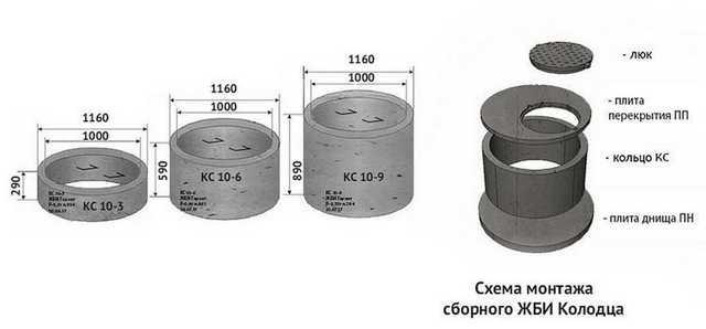 Железобетонные кольца для колодцев — виды, маркировка, нюансы производства + лучшие предложения на рынке