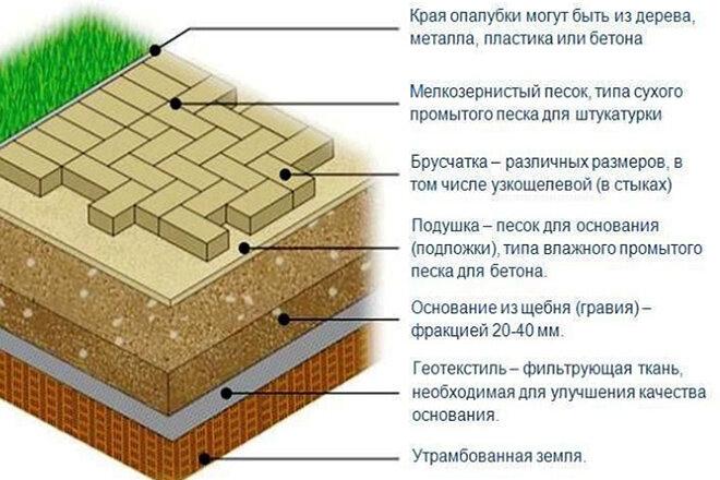 Основание под тротуарную плитку:виды оснований,подготовка оснований к укладке своими руками