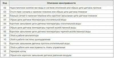 Ошибки газового котла navien: расшифровка кода поломки и пути решения проблем