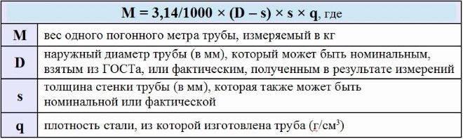 Расчет объема трубы: принципы вычислений и правила производства расчетов в литрах и кубических метрах