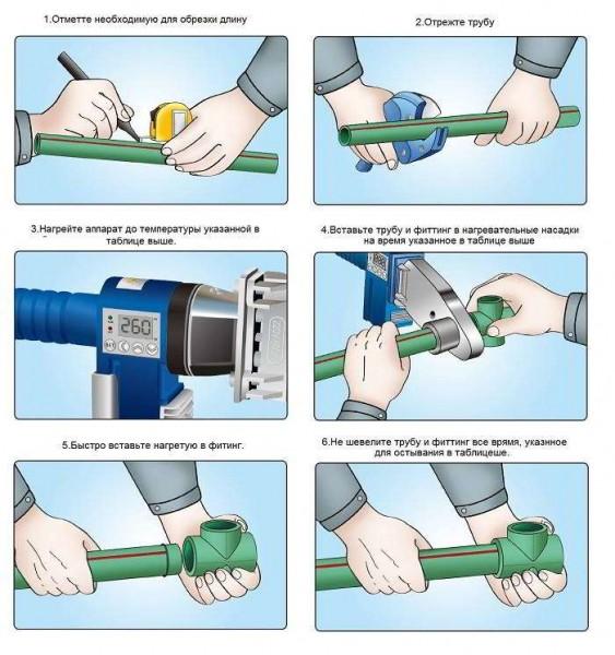 Пайка полипропиленовых труб своими руками: инструкция