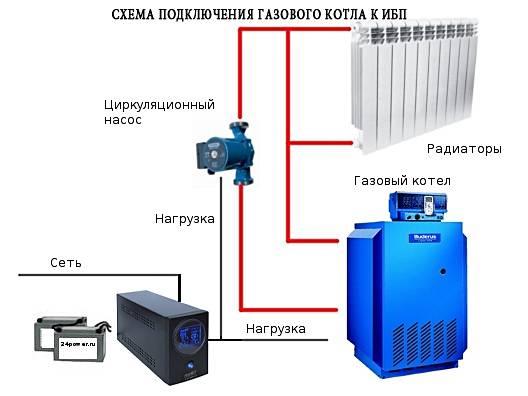 Ибп для газового котла отопления с аккумулятором: оптима, stark