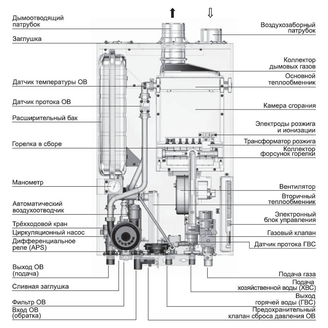 Инструкция по эксплуатации газового котла baxi: монтаж, настройка, а также первый запуск и обслуживание данного прибора