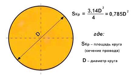 Таблица: диаметр и сечение провода + калькулятор онлайн