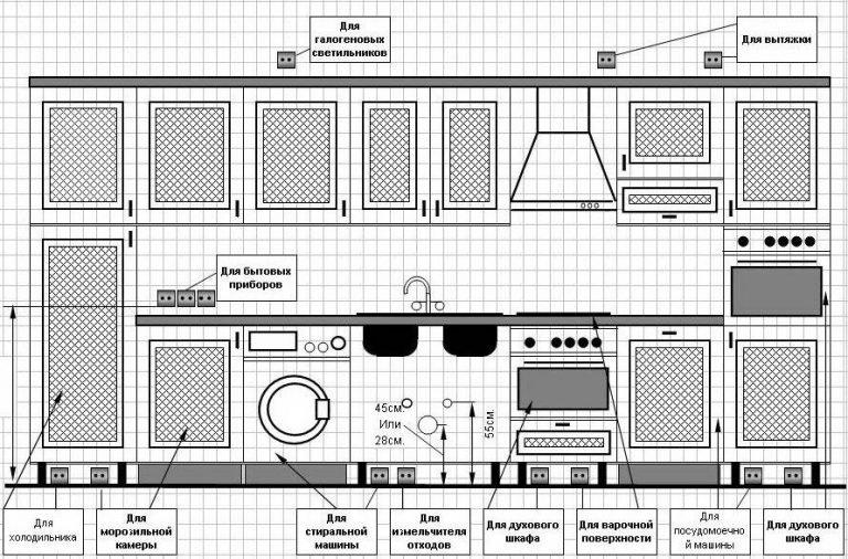Как установить и расположить розетки на кухне своими руками