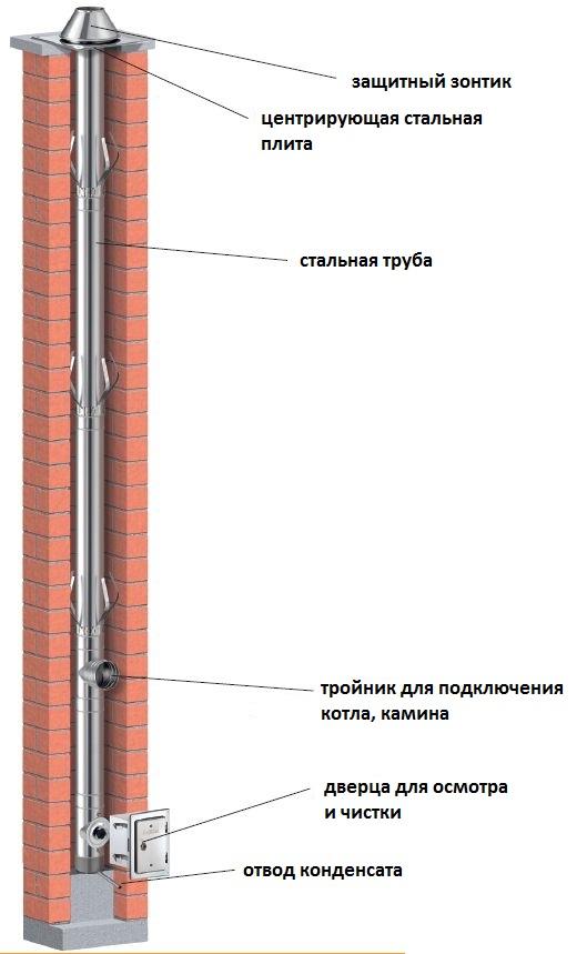 Труба для камина: размеры, диаметр каминного дымохода, расчет трубы из кирпича, какая должна быть высота керамической трубы