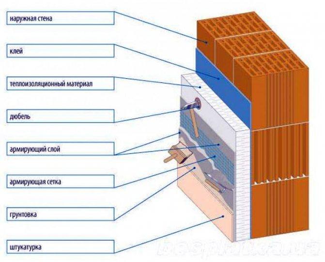 Утепление стен изнутри своими руками: материалы и технологии