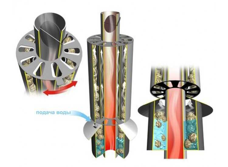 Как не отапливать улицу: теплообменник на трубу дымохода