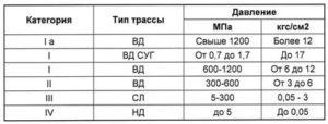 Давление в газопроводе — данные сетей высокого среднего и низкого типа