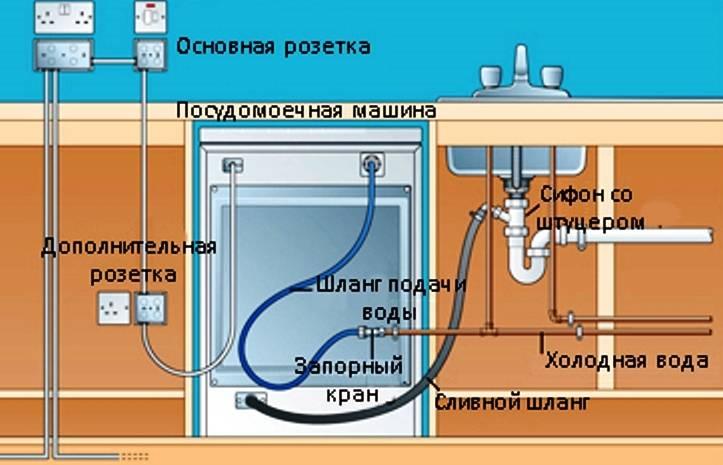 Как устроена посудомоечная машина?