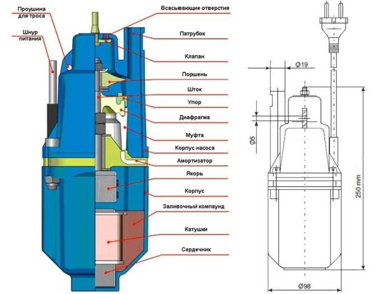Обзор водяного насоса «родничок»: устройство и примеры подключения