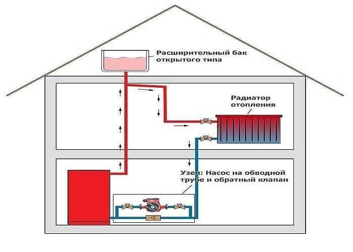 Водяное отопление в деревянном частном доме, на даче, схемы разводки