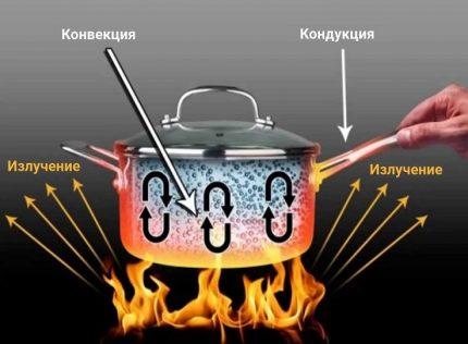Конвекция в духовке – что это такое и зачем нужна такая функция в электроплите