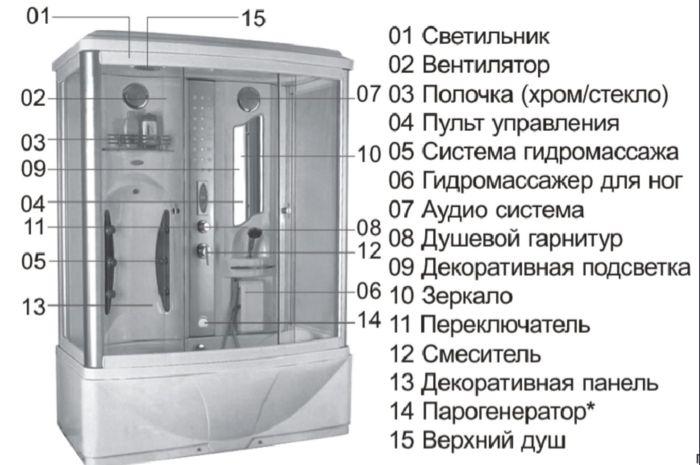 Душевая кабина с парогенератором: устройство, принцип действия и отзывы пользователей