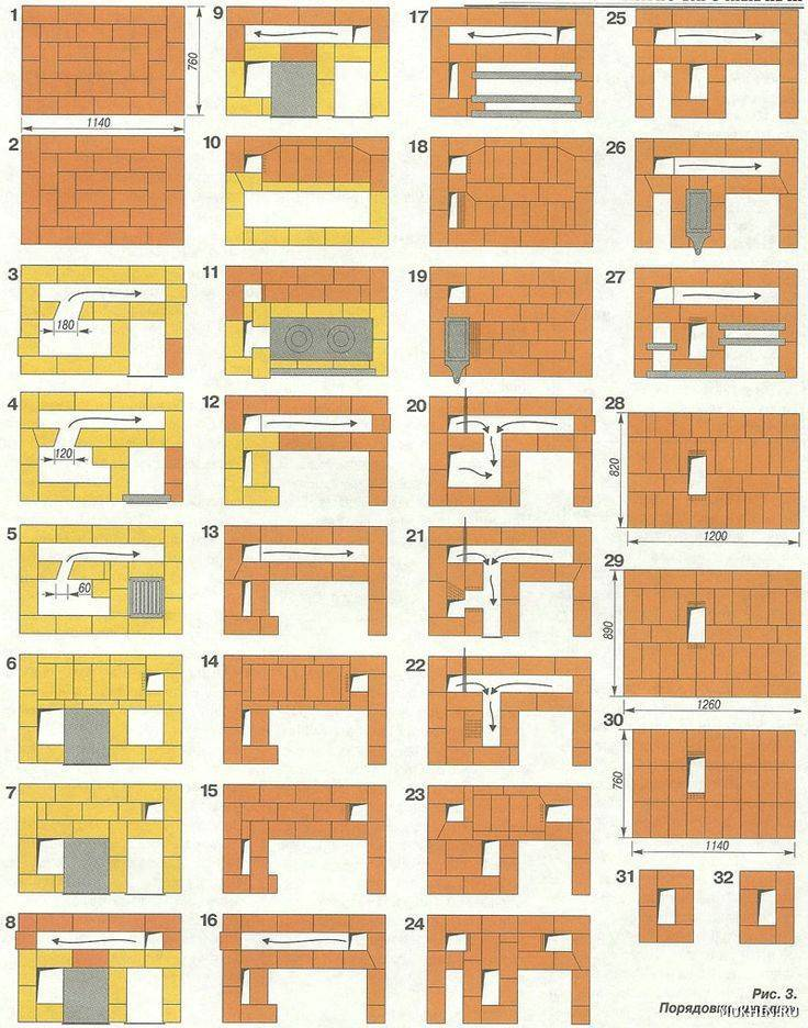 Печь шведка: схемы, чертежи, порядок работ и особенности постройки своими руками
