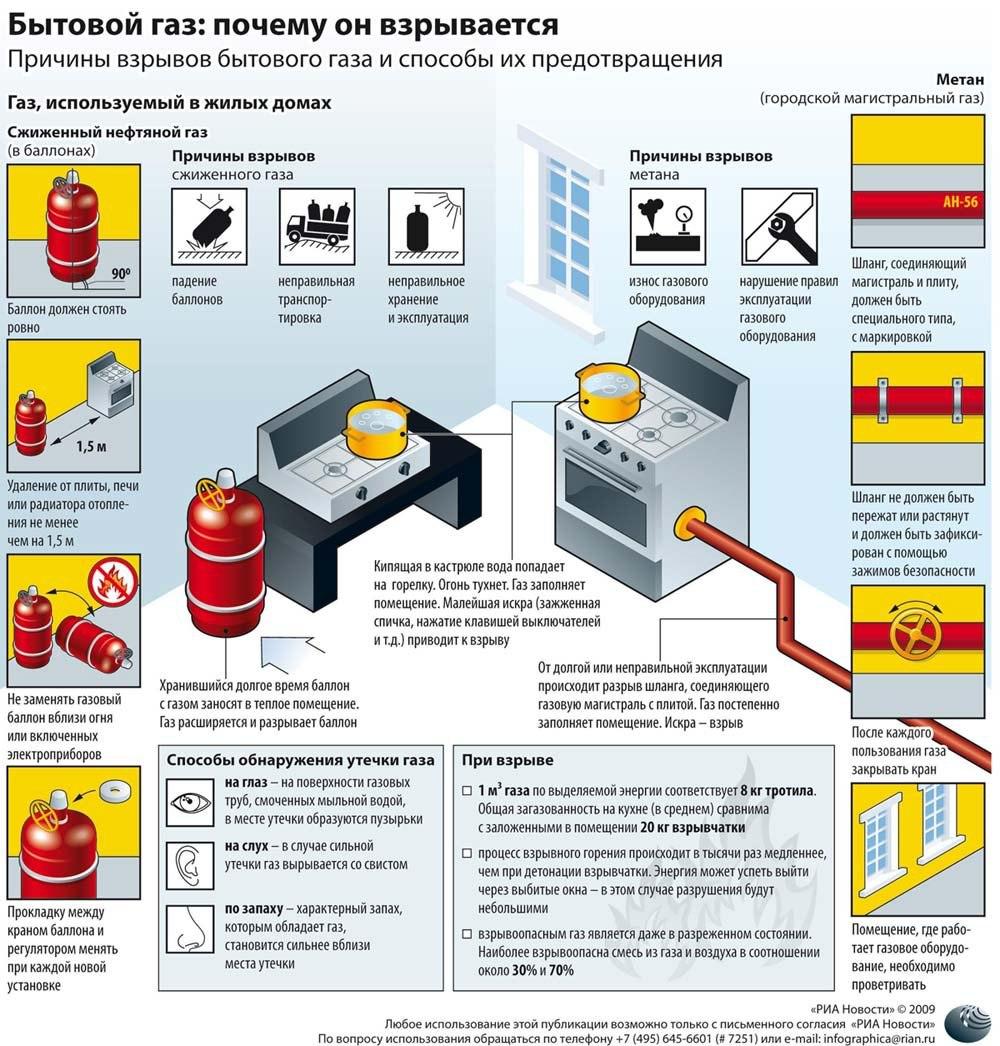 Как проверить утечку газа в квартире – все о газоснабжении