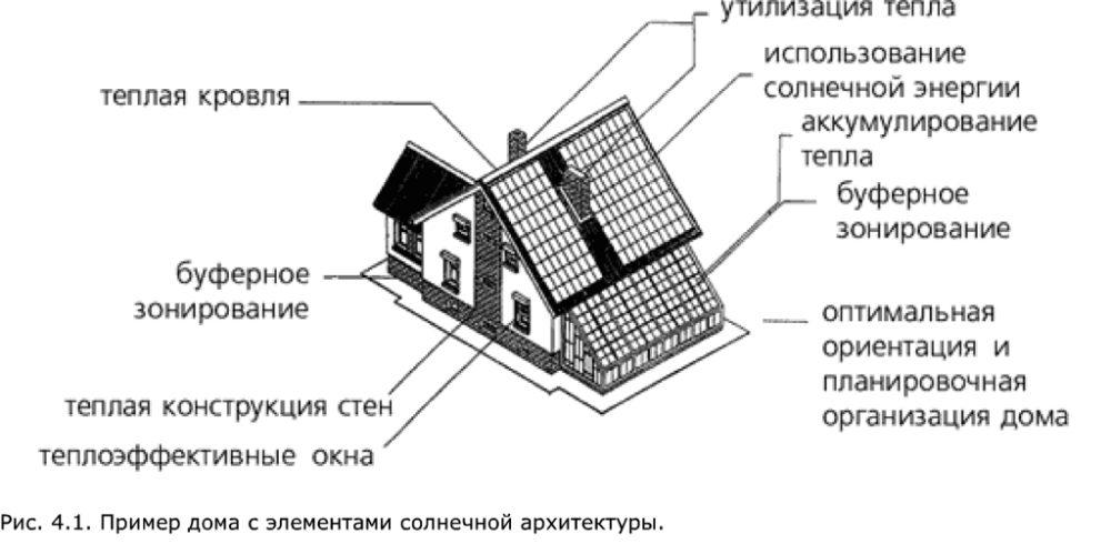 Оборудование энергоэффективного дома: биогаз, сбор воды, др.