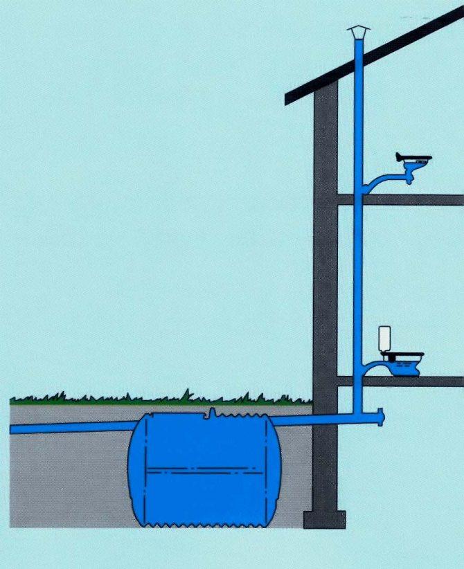 Индивидуальная канализация: устройство, принцип работы, монтаж