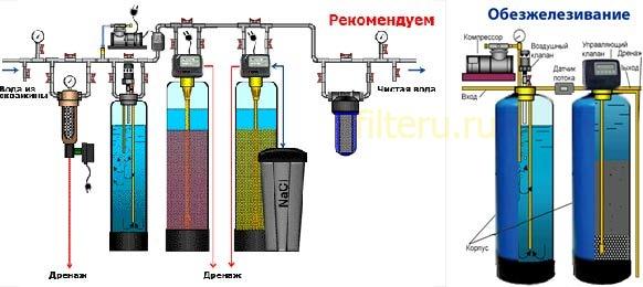 Как выбрать фильтр от железа в воде для дачи