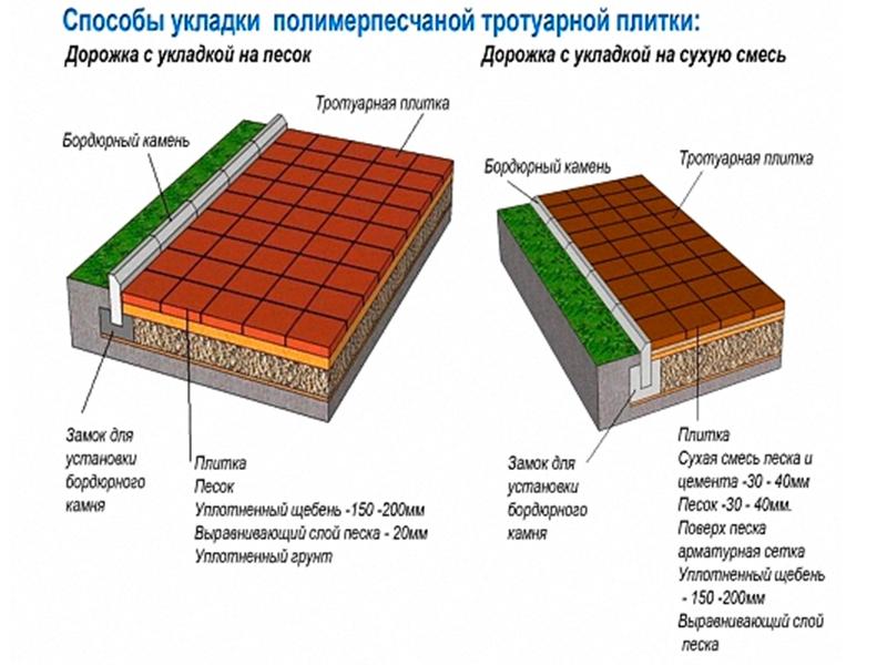 Технология укладки тротуарной плитки на песок: пошаговая инструкция