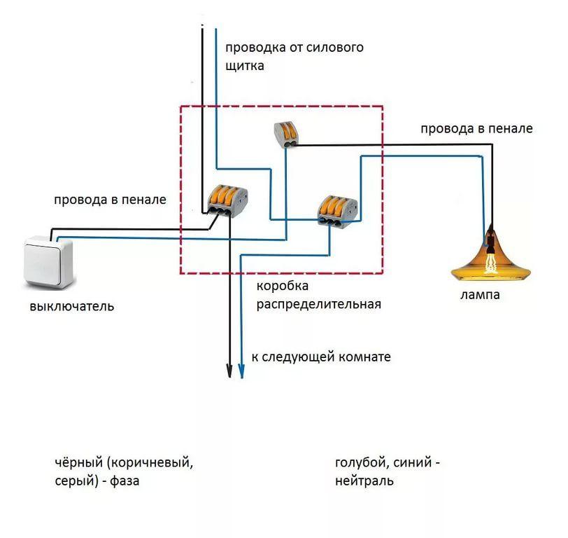 Рекомендации, какой провод использовать для проводки в доме - точка j