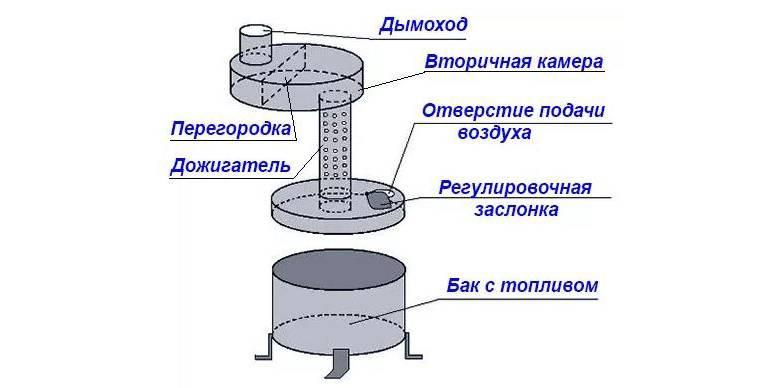 Буржуйка на отработке: как сделать гаражную печь на масле своими руками по чертежам