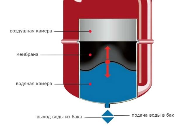 Сколько давление расширительный бак для отопления