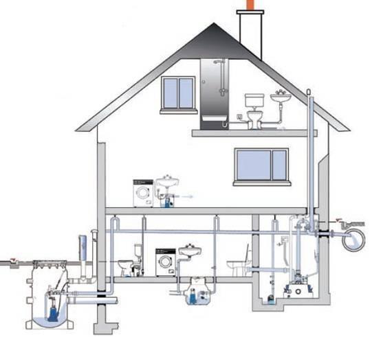 Санитарные нормы расстояния канализации от частного дома - снип