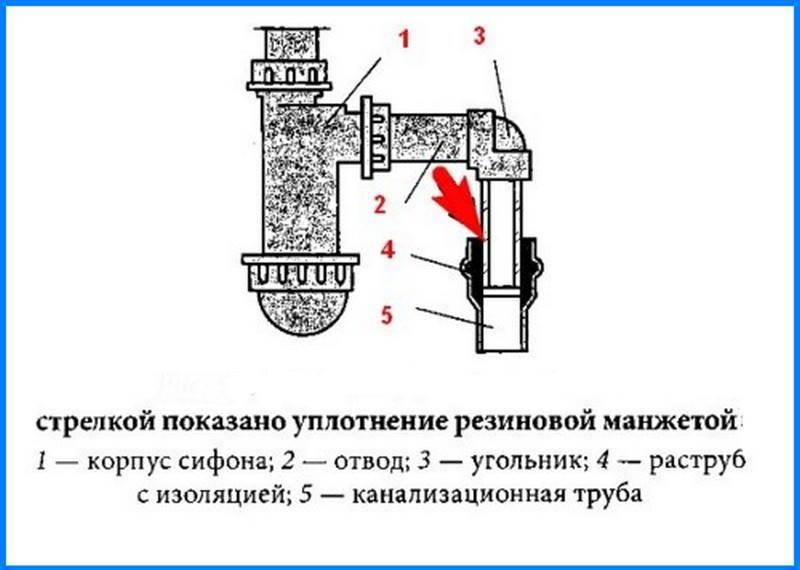 Гидрозатворы для канализации и особенности их работы