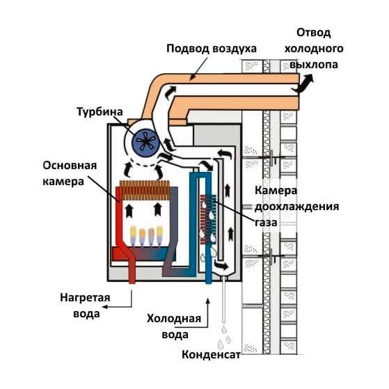 Конденсационный газовый котел: принцип работы, плюсы и минусы, что это такое и чем отличается от обычного