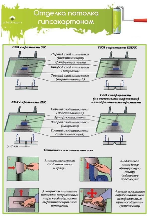 Как сделать потолок своими руками: инструкция по установке натяжных систем