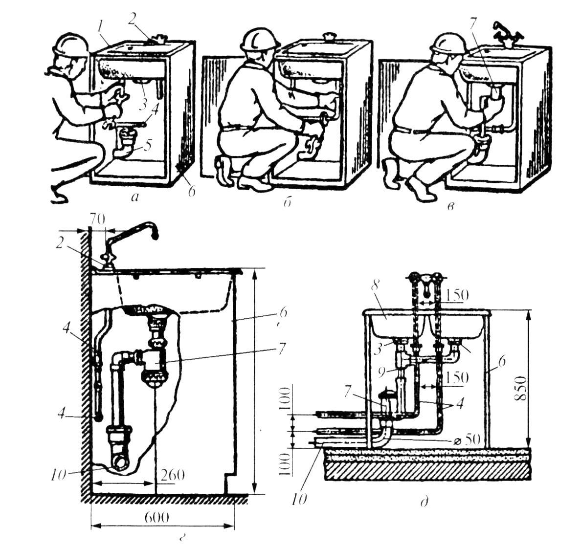 Высота канализации для раковины: особенности подводки и расчётов